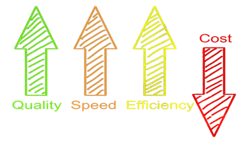 Improving business efficiency